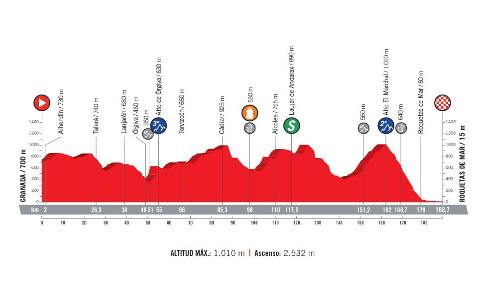 profil 5. etapu Vuelta a Espana 2018