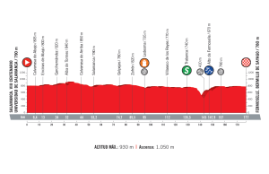 profil 10. etapu Vuelta a Espana 2018