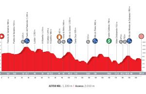 profil 11. etapu Vuelta a Espana 2018
