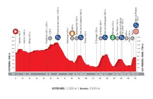 profil 14. etapu Vuelta a Espana 2018