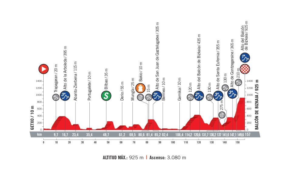profil 17. etapu Vuelta a Espana 2018