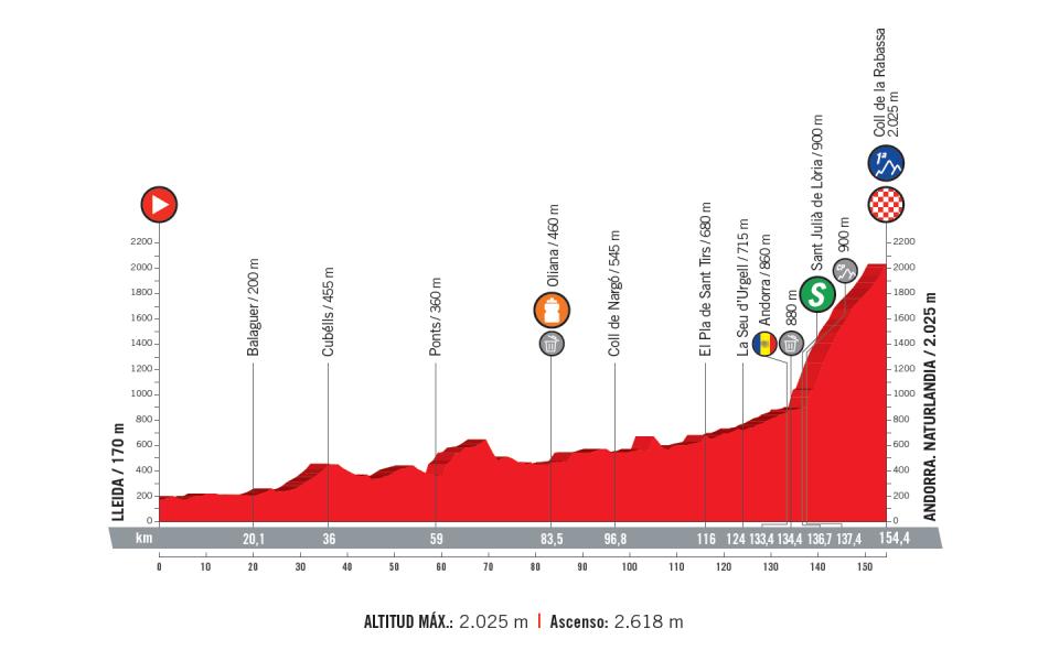 profil 19. etapu Vuelta a Espana 2018