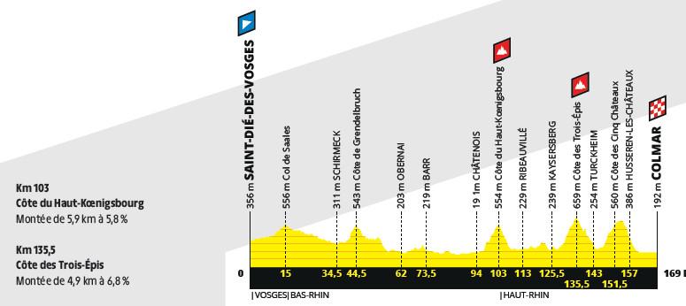 przekrój 5. etapu Tour de France 2019