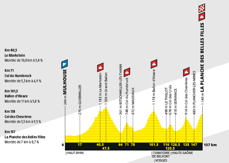 przekrój 6. etapu Tour de France 2019