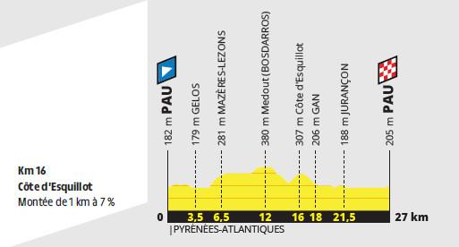 przekrój 13. etapu Tour de France 2019