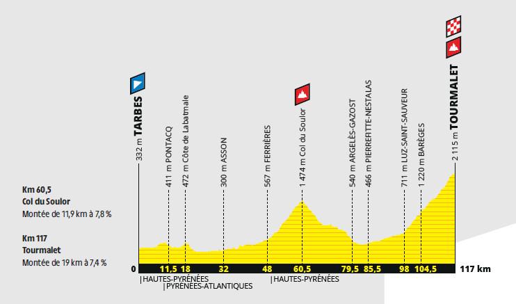przekrój 14. etapu Tour de France 2019