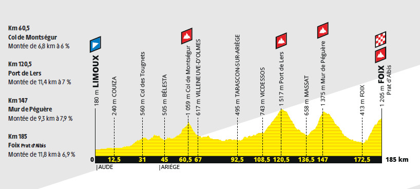 przekrój 15. etapu Tour de France 2019