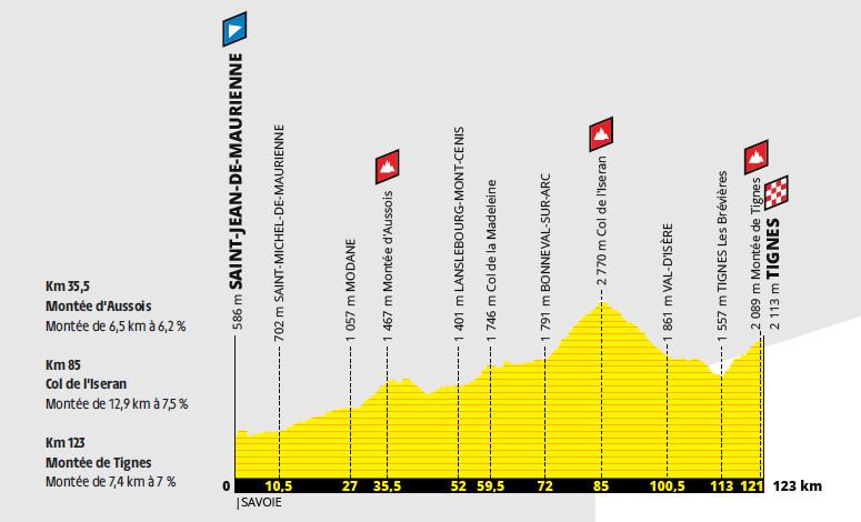 przekrój 19. etapu Tour de France 2019