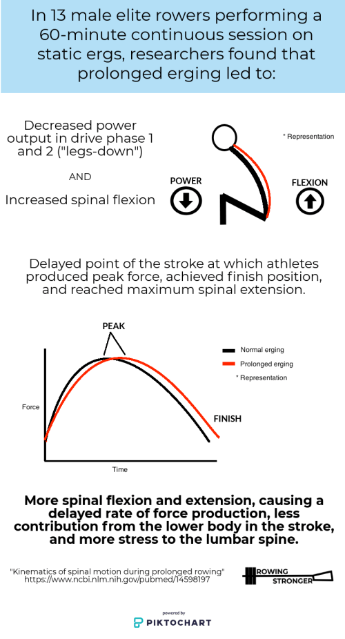 small resolution of rowing erging low back pain