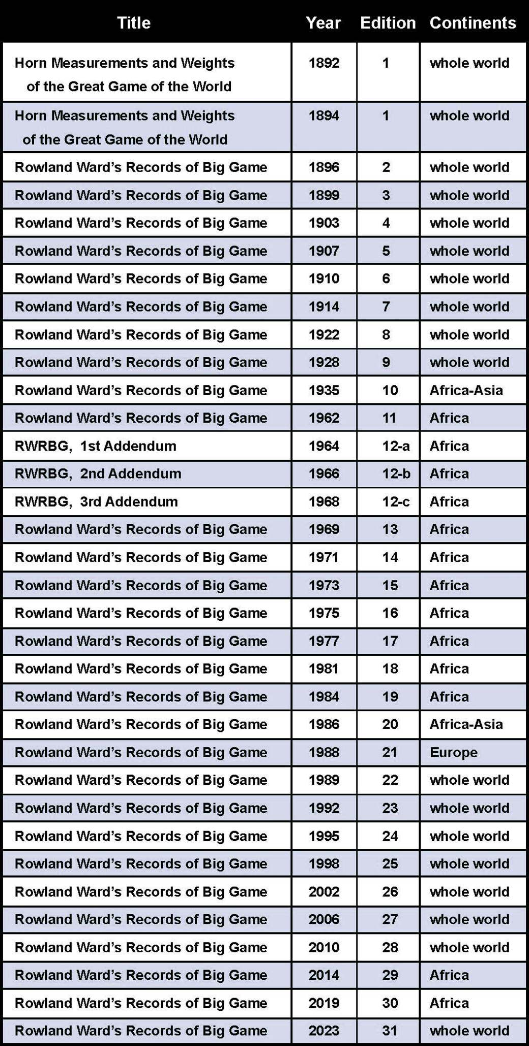 RW History of publications