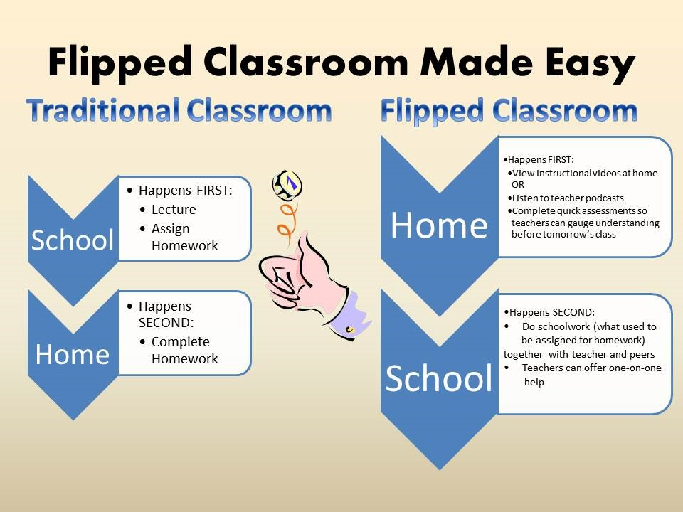 The flipped classroom philosophy