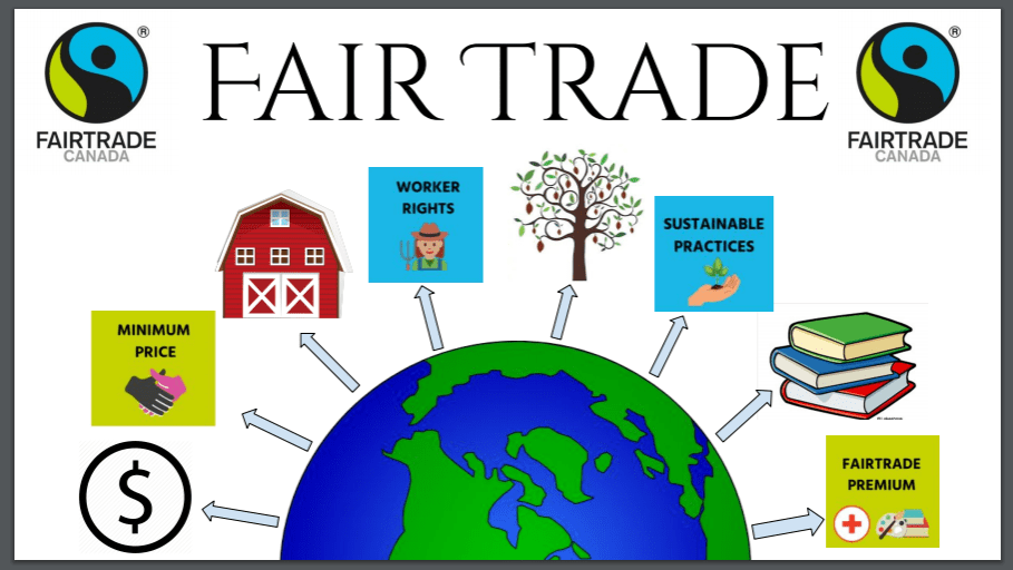A graph image showing Fair Trade practices