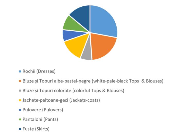 wardrobe_chart_procentage