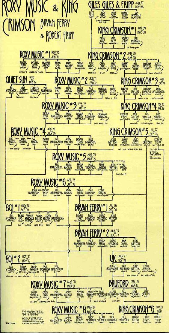 roxy music family tree