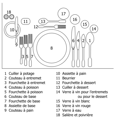 Arts de la table - Position des couverts