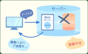 MAMP, MySQL, Apache, 停止