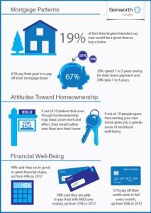 Homeownership study findings.