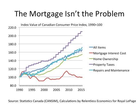 Mortgage_Isnt_problem