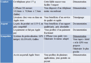 Argumentaire de vente : cas iPhone XS (suite)