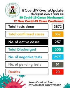 Kwara discharges 89 COVID-19 patients