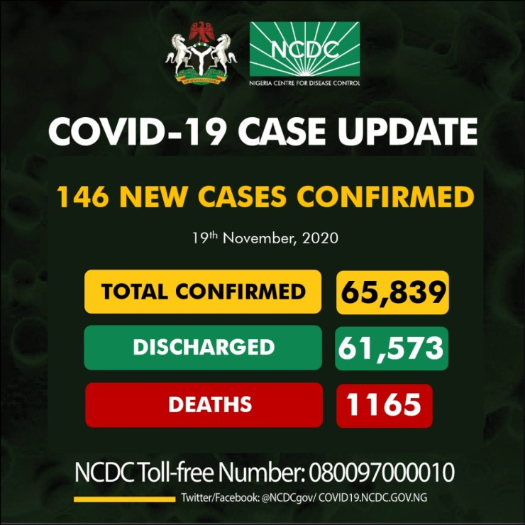 COVID-19: NCDC reports 146 new cases, total infections now 65,839