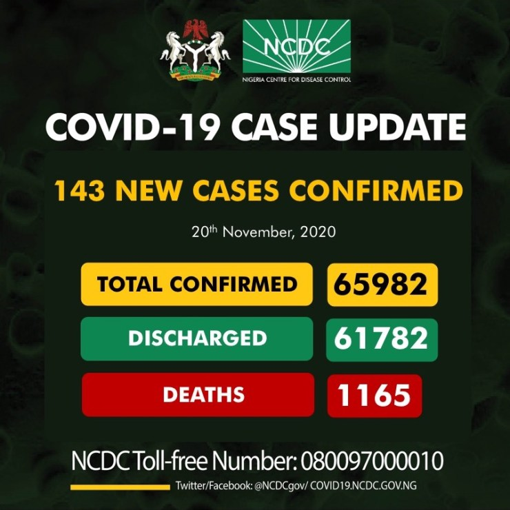 COVID-19: NCDC records 143 new infections