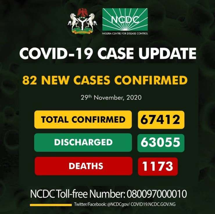COVID-19: NCDC announces 82 new cases