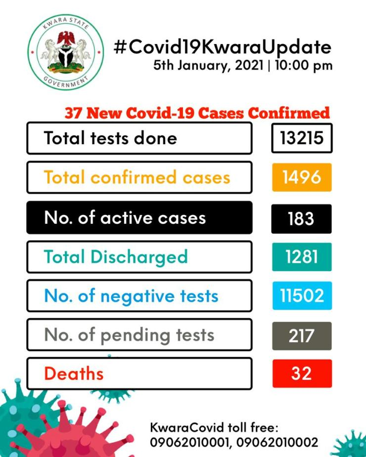 Kwara confirms 37 new cases of COVID-19