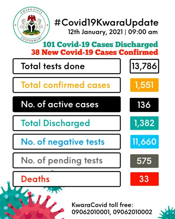 Kwara discharges 101 COVID-19 patients