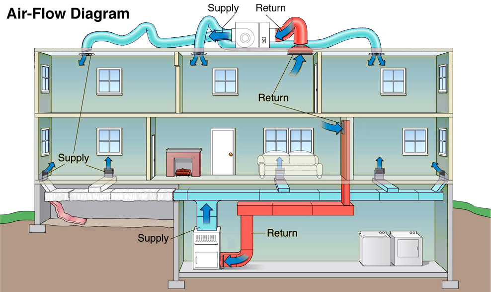 Home Air Conditioning Explained