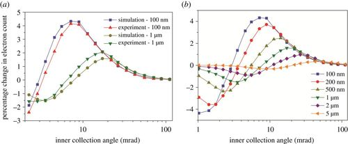 Quantification and optimization of ADF-STEM image contrast for beam-sensitive materials | Royal Society Open Science