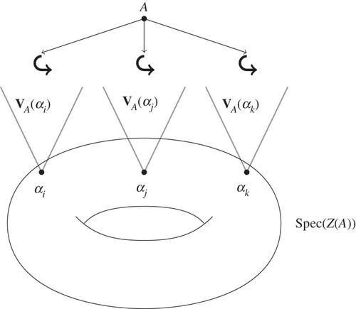 The geometric semantics of algebraic quantum mechanics
