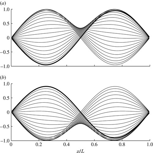 On the direct determination of the eigenmodes of finite