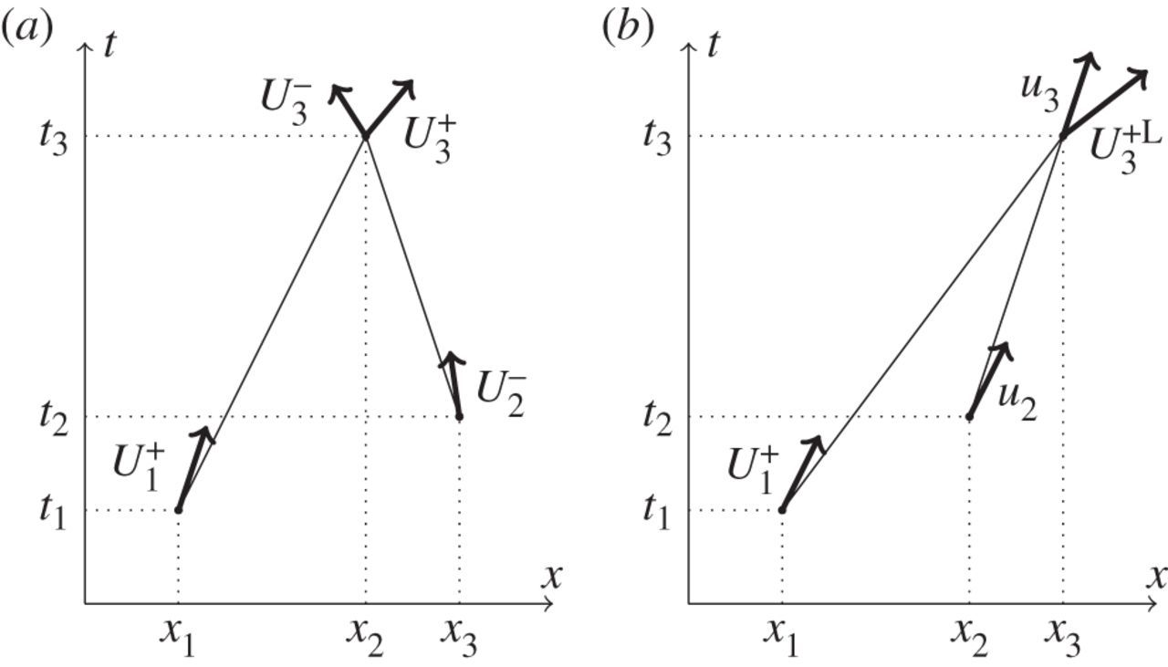 On The Formation Of Friedlander Waves In A Compressed Gas