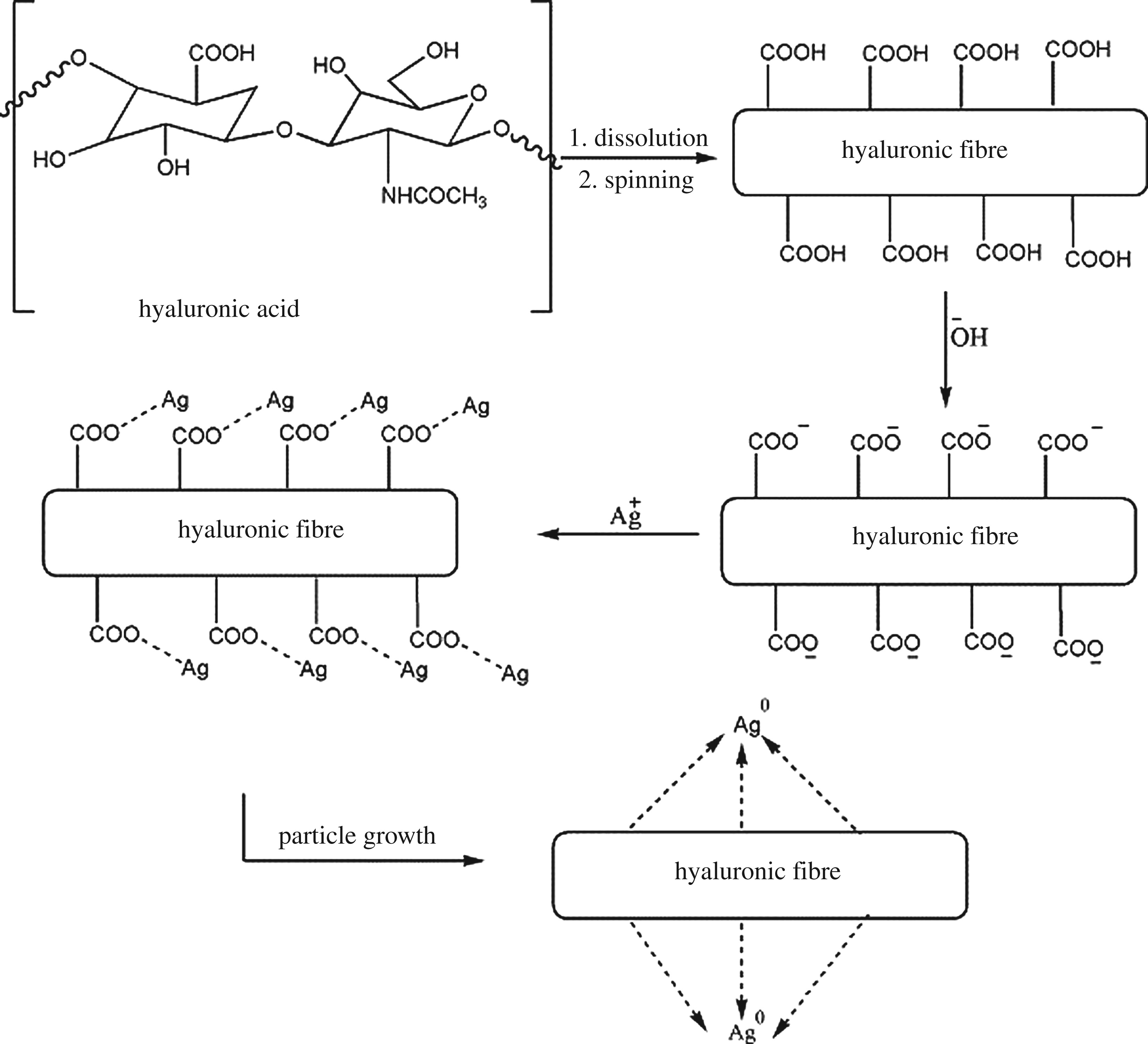 Greener Synthesis Of Chemical Compounds And Materials