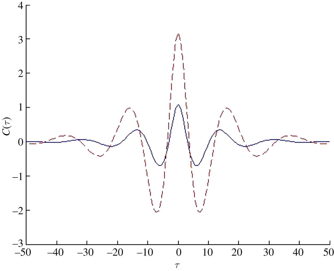 Karhunen–Loeve representation of stochastic ocean waves