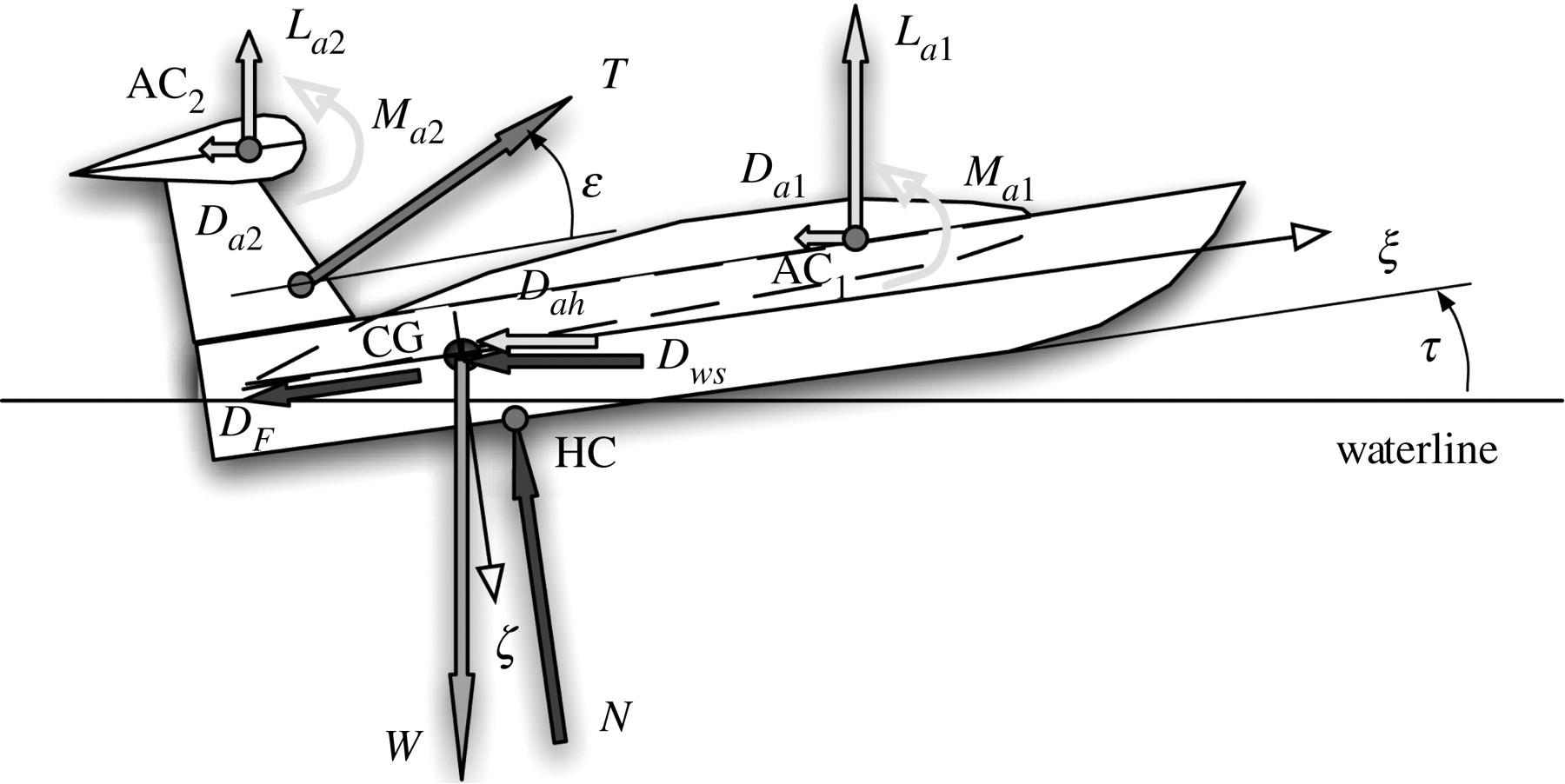 The longitudinal static stability of an aerodynamically