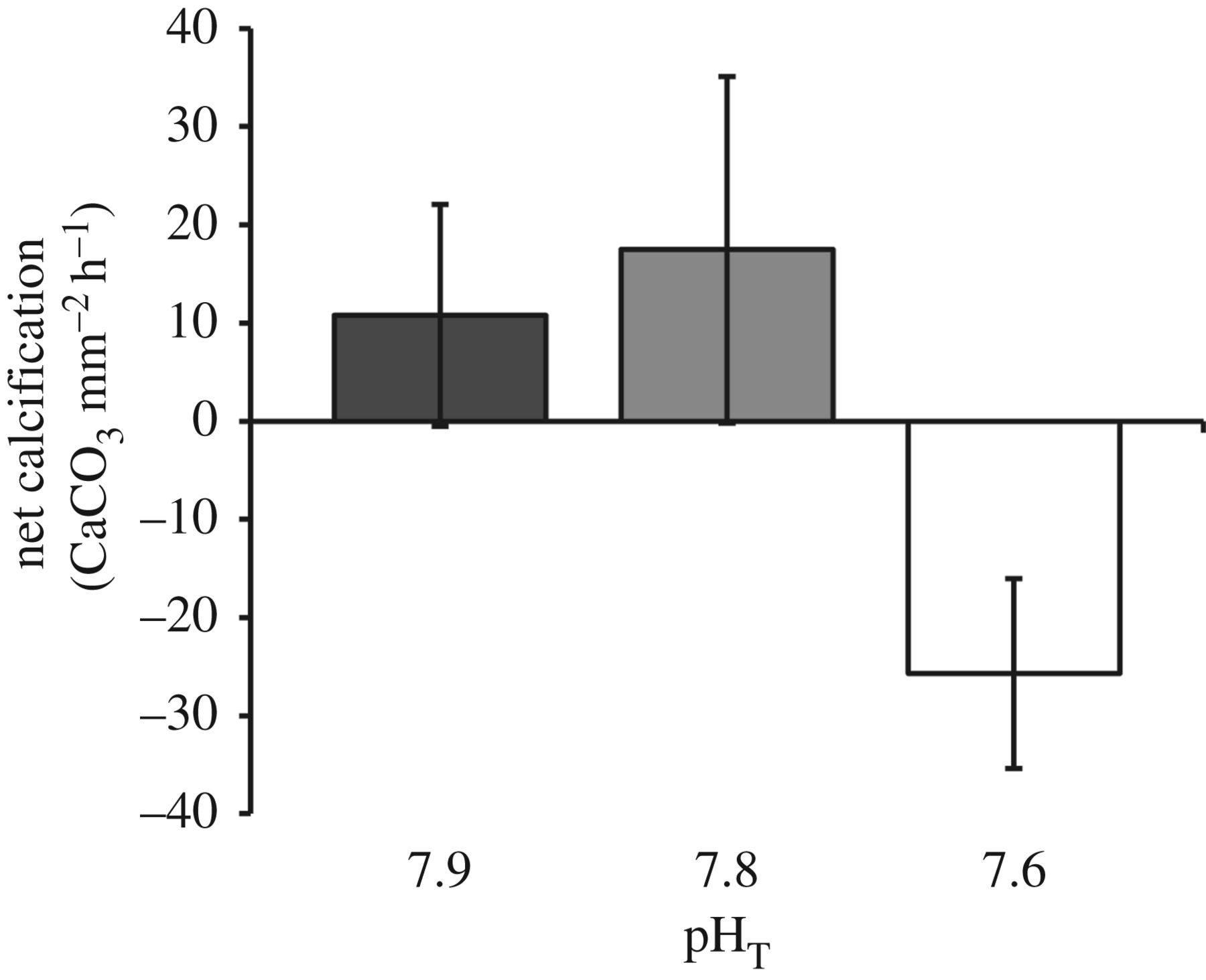 Indirect effects of ocean acidification drive feeding and