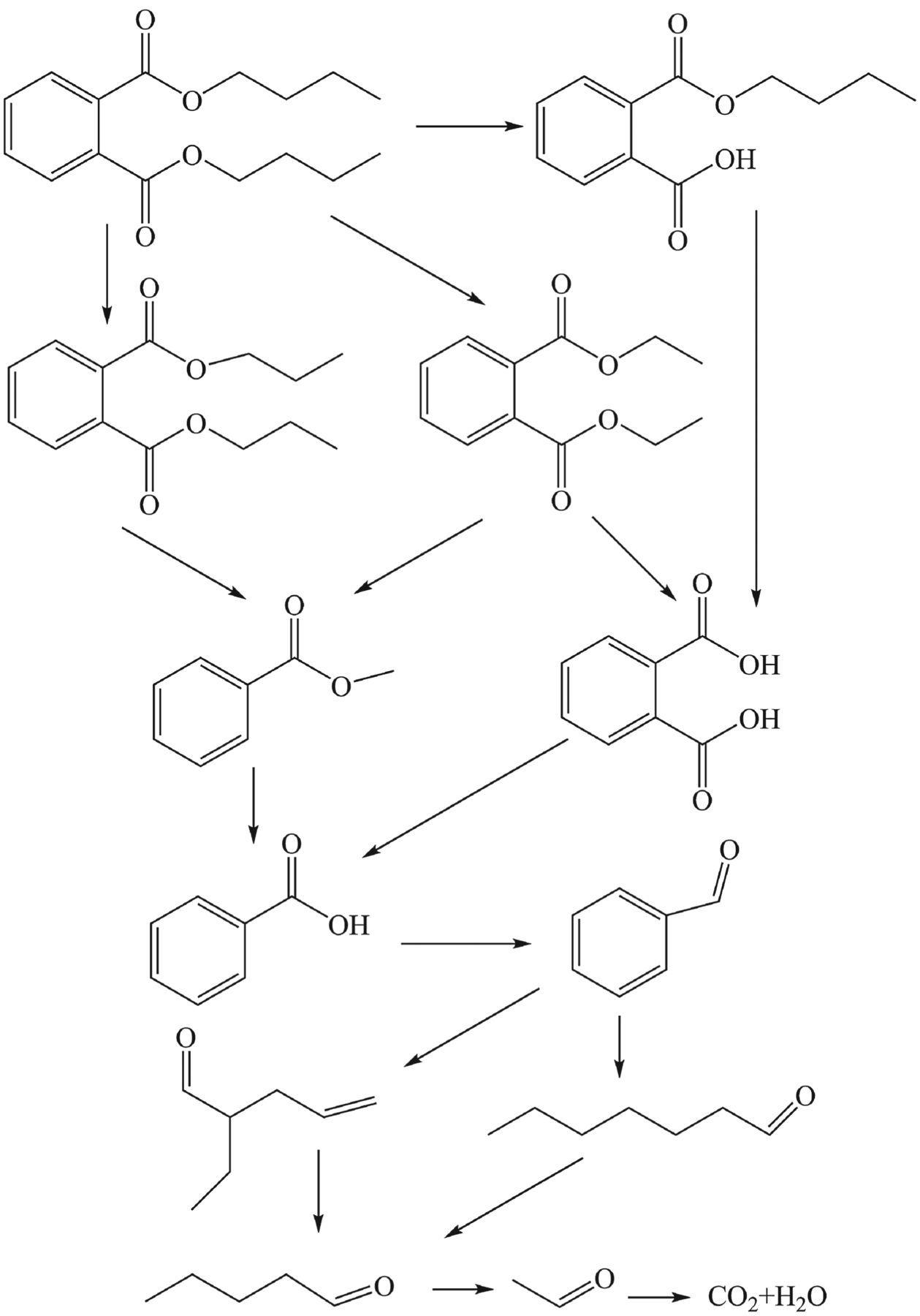 Photocatalytic degradation properties of α-Fe2O3