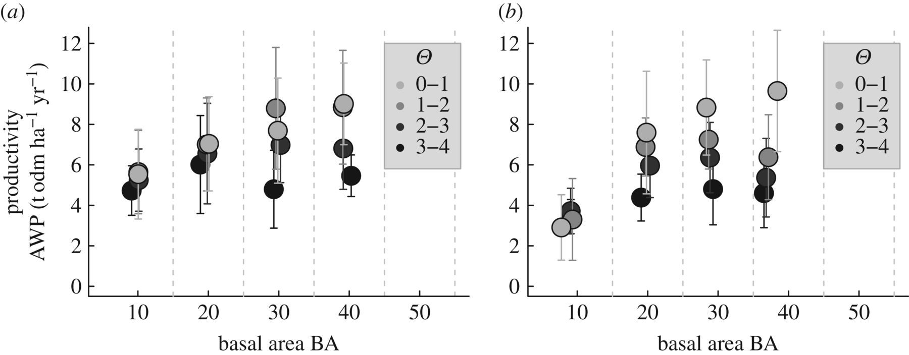The importance of forest structure to biodiversity