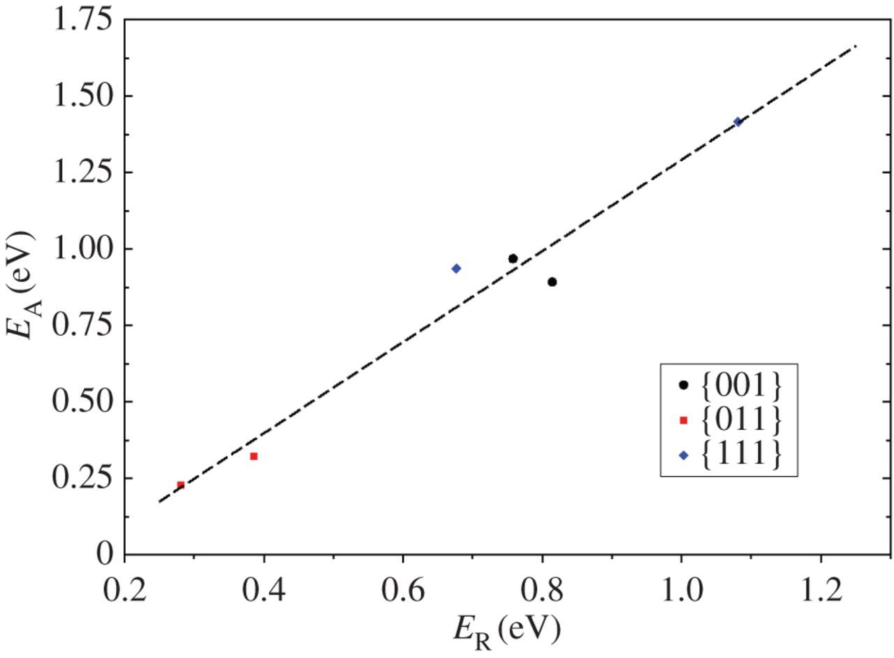 Catalytic water dissociation by greigite Fe3S4 surfaces