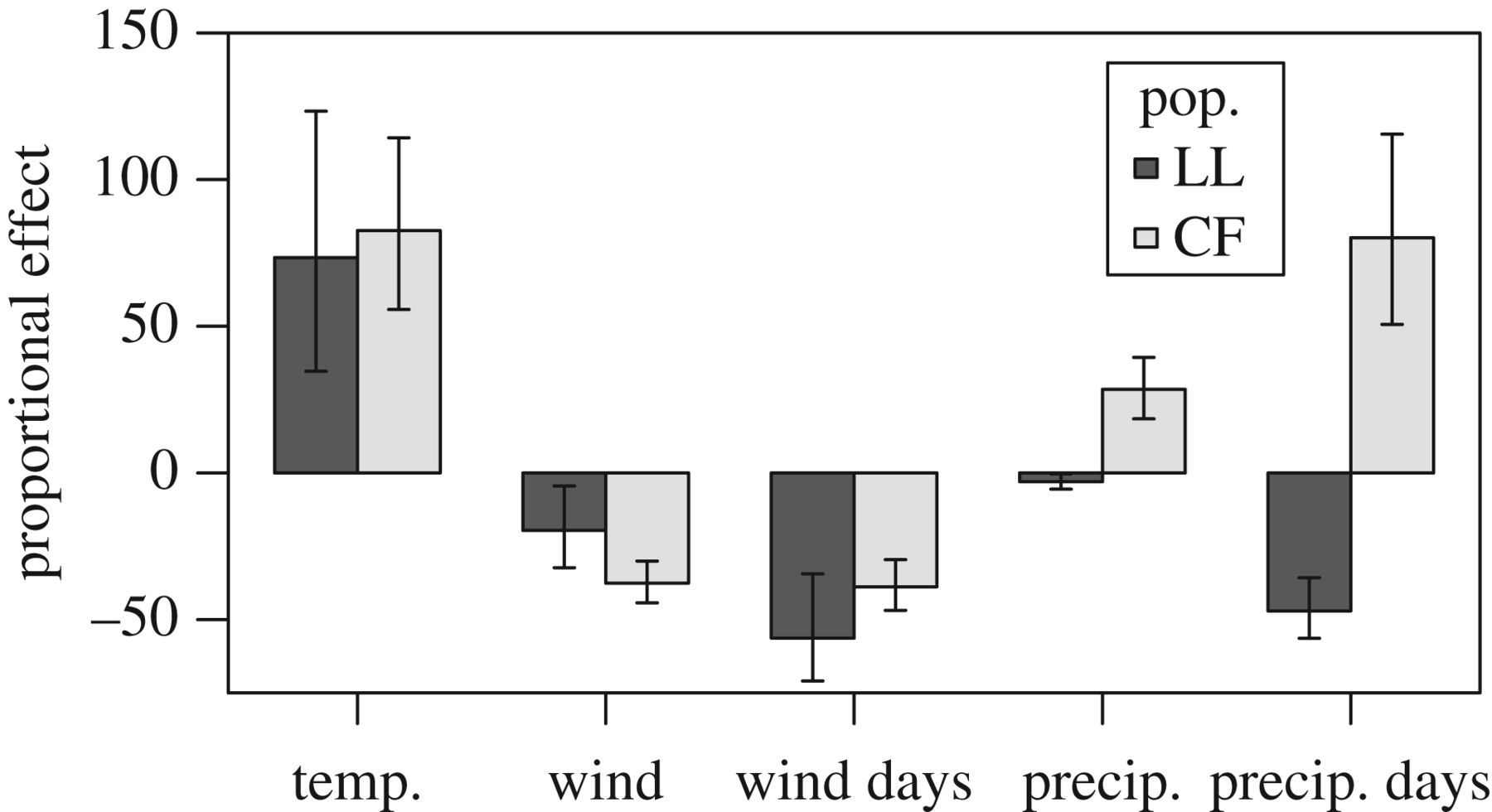 Wind and rain are the primary climate factors driving