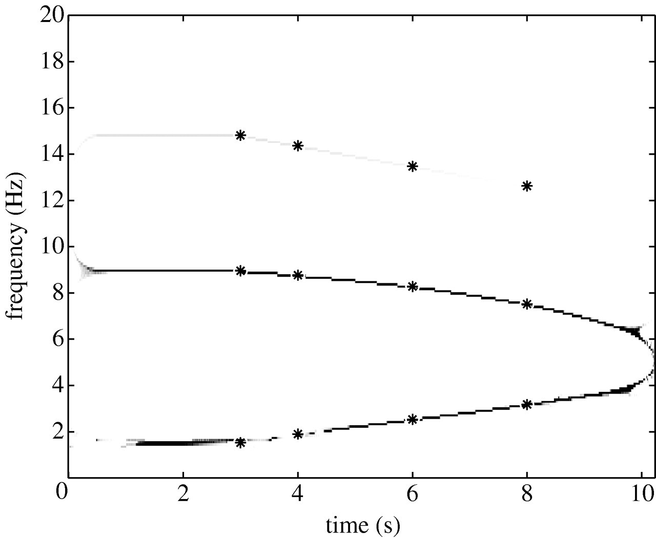 Time–frequency and time–scale analyses for structural