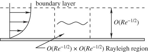 Unsteady separation in vortex-induced boundary layers