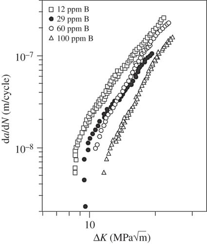 Microstructural aspects of fatigue in Ni-base superalloys