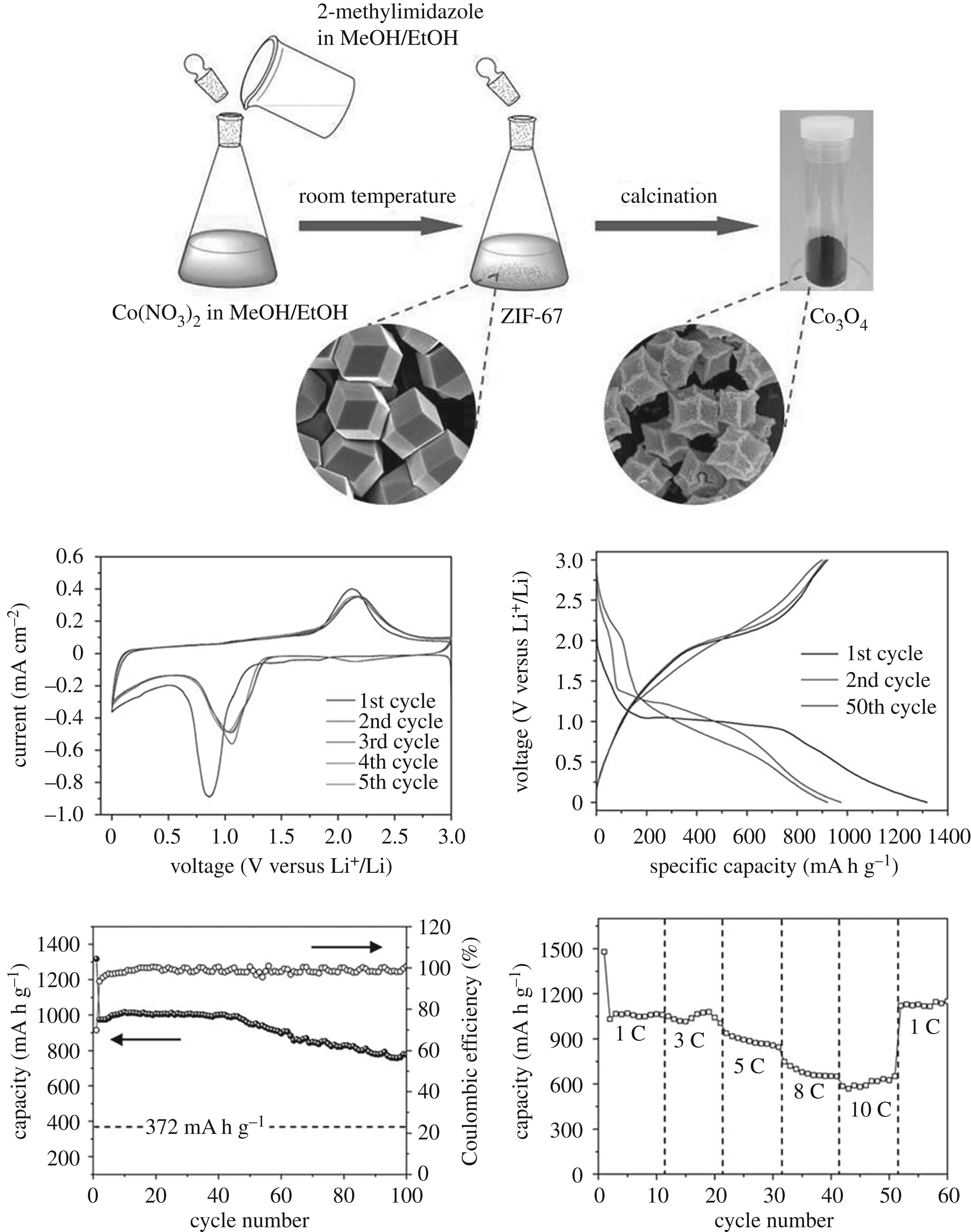 The application of metal-organic frameworks in electrode