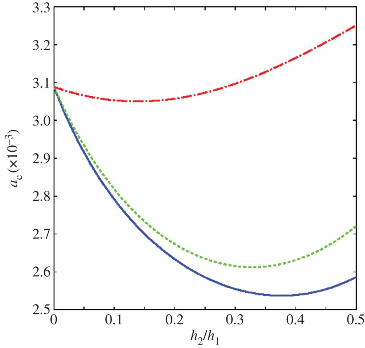 Nonlinear tuning of microresonators for dynamic range