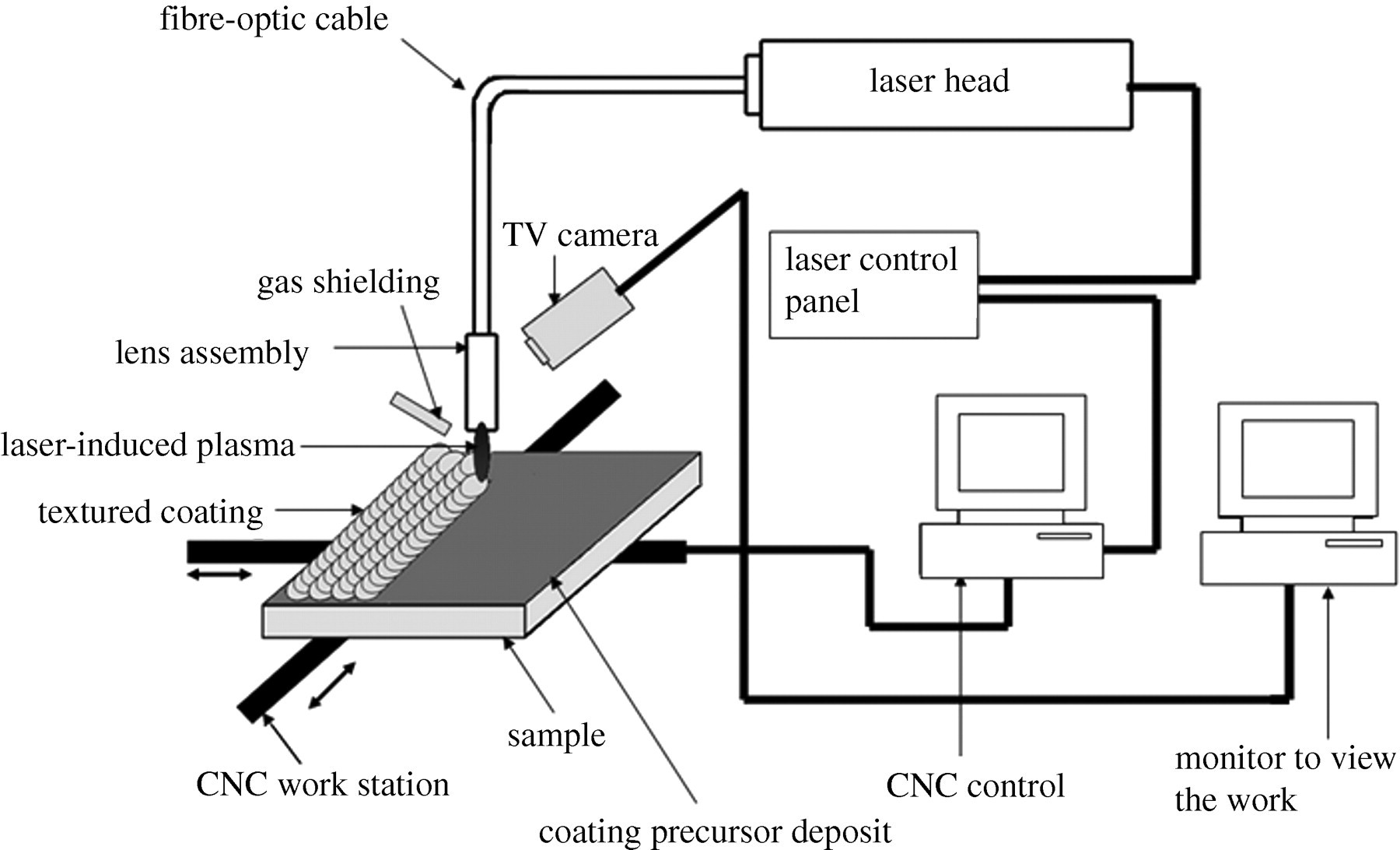 Wetting Behaviour Of Laser Synthetic Surface Microtextures