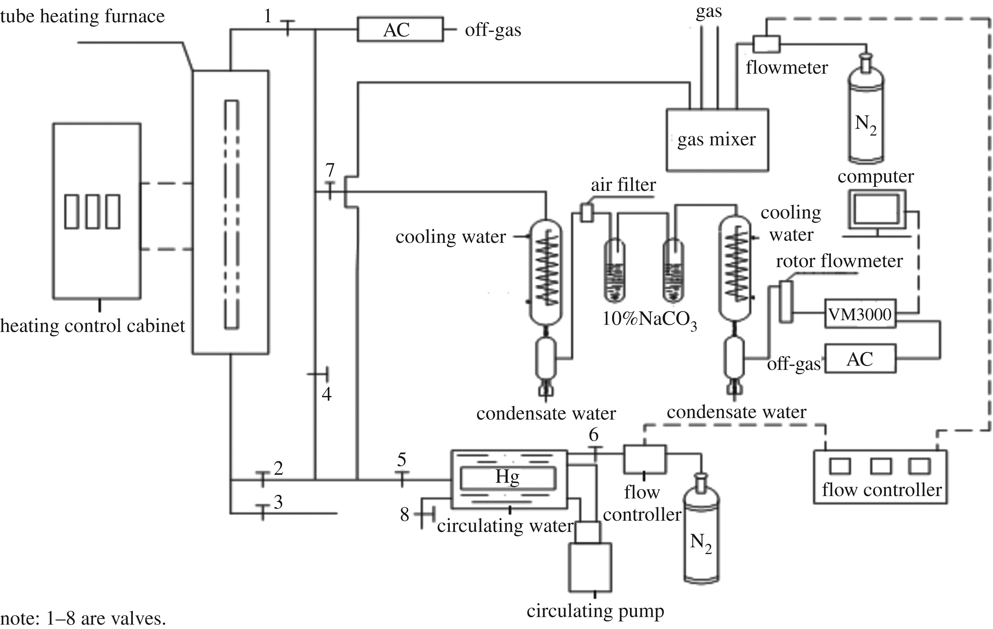 Removal Of Hg0 From Simulated Flue Gas Over Silver Loaded Rice Husk Gasification Char