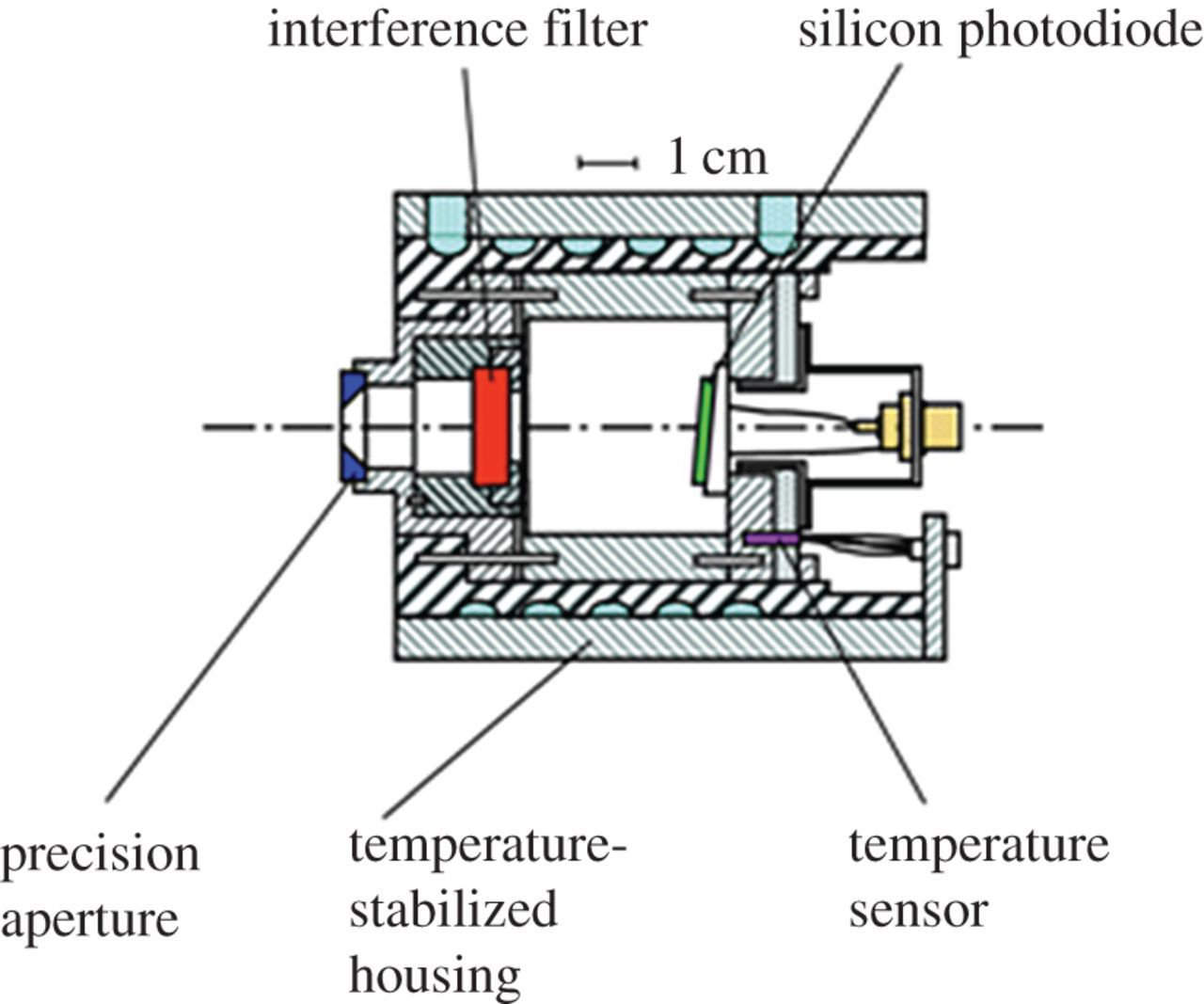 Thermodynamic temperature by primary radiometry